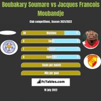 Boubakary Soumare vs Jacques Francois Moubandje h2h player stats