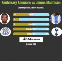 Boubakary Soumare vs James Maddison h2h player stats
