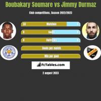 Boubakary Soumare vs Jimmy Durmaz h2h player stats