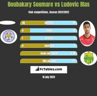 Boubakary Soumare vs Ludovic Blas h2h player stats