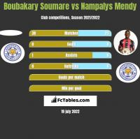 Boubakary Soumare vs Nampalys Mendy h2h player stats