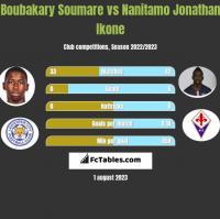Boubakary Soumare vs Nanitamo Jonathan Ikone h2h player stats