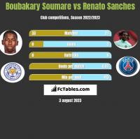 Boubakary Soumare vs Renato Sanches h2h player stats
