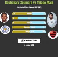 Boubakary Soumare vs Thiago Maia h2h player stats