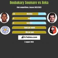 Boubakary Soumare vs Xeka h2h player stats