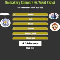 Boubakary Soumare vs Yusuf Yazici h2h player stats