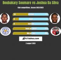 Boubakary Soumare vs Joshua Da Silva h2h player stats