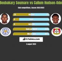 Boubakary Soumare vs Callum Hudson-Odoi h2h player stats