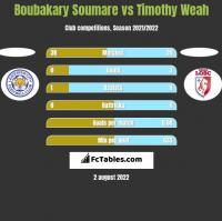 Boubakary Soumare vs Timothy Weah h2h player stats