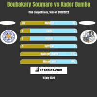 Boubakary Soumare vs Kader Bamba h2h player stats