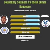 Boubakary Soumare vs Cheik Oumar Doucoure h2h player stats