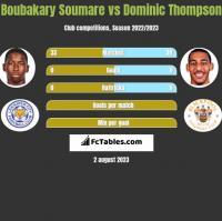 Boubakary Soumare vs Dominic Thompson h2h player stats