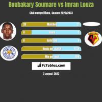 Boubakary Soumare vs Imran Louza h2h player stats