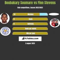 Boubakary Soumare vs Finn Stevens h2h player stats