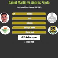 Daniel Martin vs Andres Prieto h2h player stats