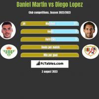 Daniel Martin vs Diego Lopez h2h player stats