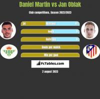 Daniel Martin vs Jan Oblak h2h player stats