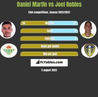 Daniel Martin vs Joel Robles h2h player stats