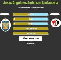 Jesus Angulo vs Anderson Santamaria h2h player stats