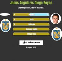 Jesus Angulo vs Diego Reyes h2h player stats