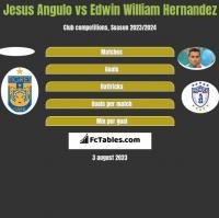 Jesus Angulo vs Edwin William Hernandez h2h player stats