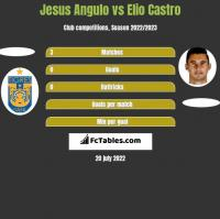 Jesus Angulo vs Elio Castro h2h player stats