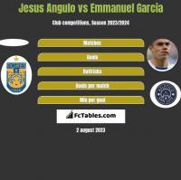 Jesus Angulo vs Emmanuel Garcia h2h player stats