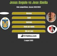 Jesus Angulo vs Jose Abella h2h player stats