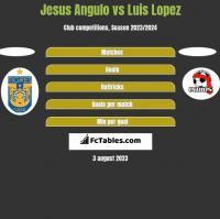 Jesus Angulo vs Luis Lopez h2h player stats