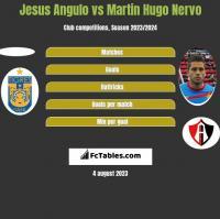Jesus Angulo vs Martin Hugo Nervo h2h player stats