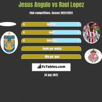 Jesus Angulo vs Raul Lopez h2h player stats