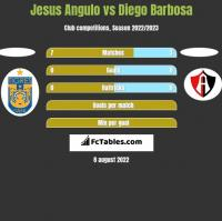 Jesus Angulo vs Diego Barbosa h2h player stats