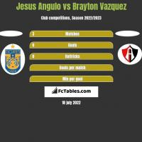 Jesus Angulo vs Brayton Vazquez h2h player stats