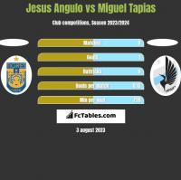 Jesus Angulo vs Miguel Tapias h2h player stats