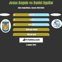 Jesus Angulo vs Daniel Aguilar h2h player stats