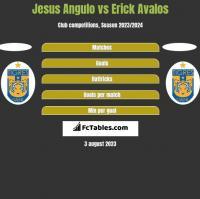 Jesus Angulo vs Erick Avalos h2h player stats