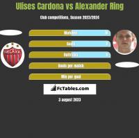 Ulises Cardona vs Alexander Ring h2h player stats