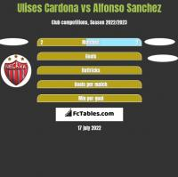 Ulises Cardona vs Alfonso Sanchez h2h player stats