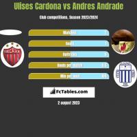 Ulises Cardona vs Andres Andrade h2h player stats