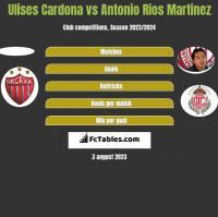 Ulises Cardona vs Antonio Rios Martinez h2h player stats
