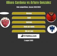 Ulises Cardona vs Arturo Gonzalez h2h player stats