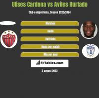 Ulises Cardona vs Aviles Hurtado h2h player stats