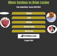Ulises Cardona vs Brian Lozano h2h player stats