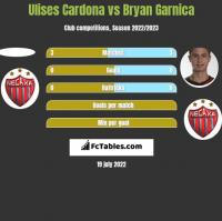 Ulises Cardona vs Bryan Garnica h2h player stats