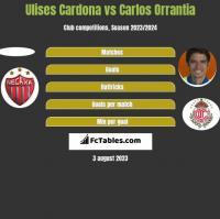 Ulises Cardona vs Carlos Orrantia h2h player stats