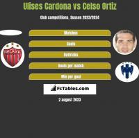 Ulises Cardona vs Celso Ortiz h2h player stats