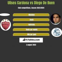 Ulises Cardona vs Diego De Buen h2h player stats