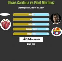 Ulises Cardona vs Fidel Martinez h2h player stats