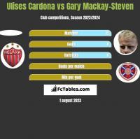 Ulises Cardona vs Gary Mackay-Steven h2h player stats