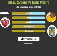Ulises Cardona vs Guido Pizarro h2h player stats